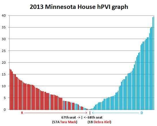 mnhouse hpvi graph