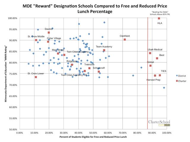 Chart of most successful MMR schools