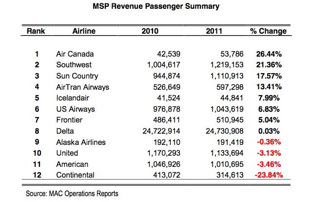 MSP recevenue passenger summary