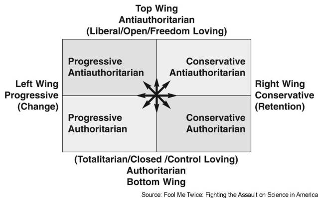 political quad chart