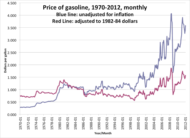 chart of historical gas prices
