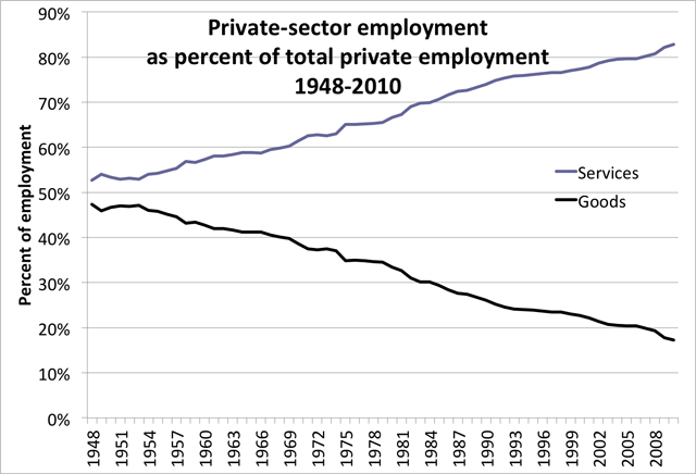 Chart of private sector employment as % of total employment 1948-2010