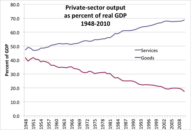 Chart of private sector output as % of GDP 1948-2010