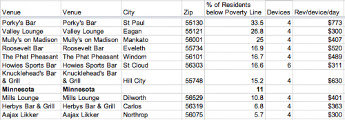 e-Pulltabs Venues by Percentage of Households below Poverty Line