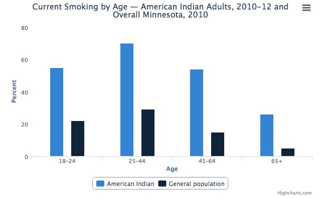 smoking rates chart