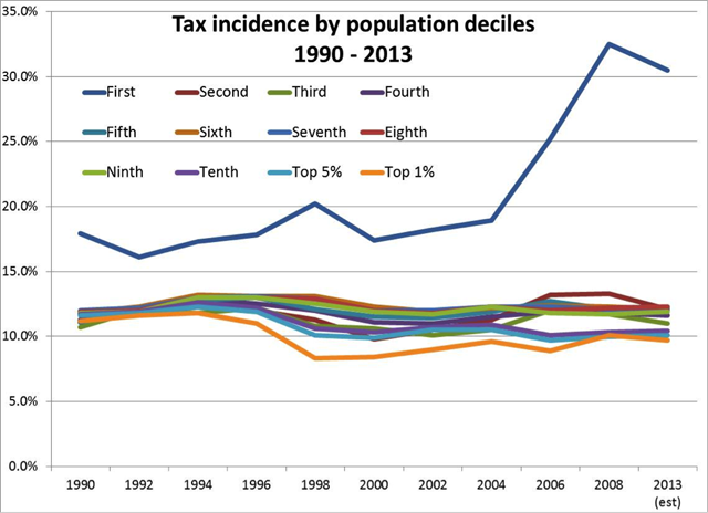 chart of tax incidences by decile