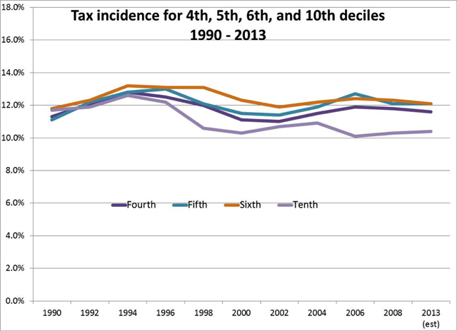 tax incidences for middle and lower deciles