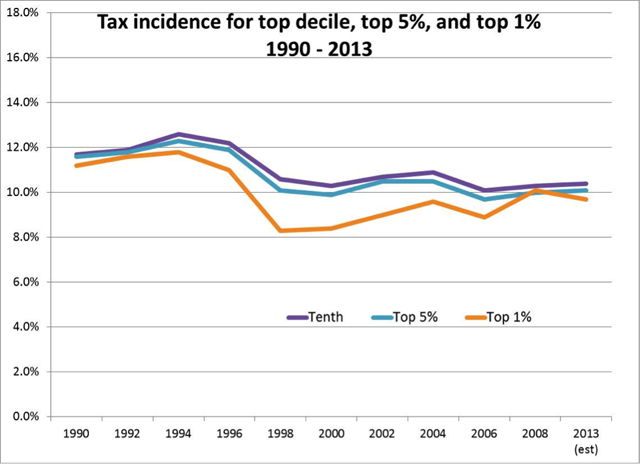 chart of tax incidence for top decile