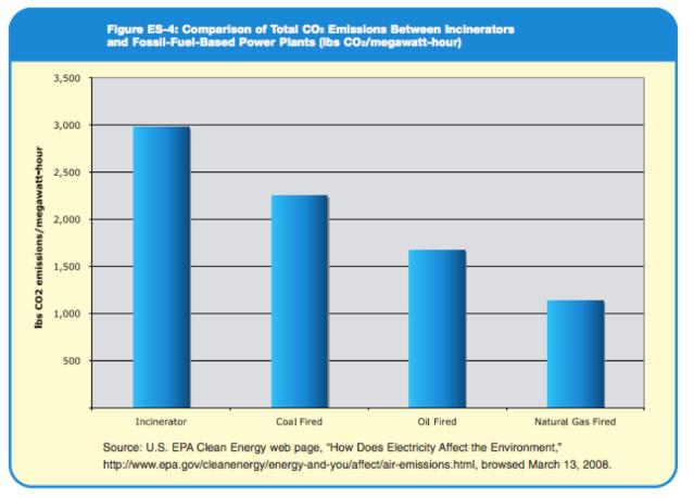 chart of emissions