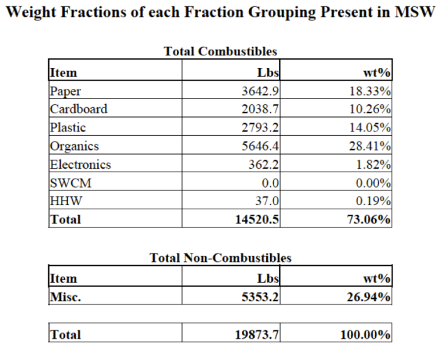 weight fractions table