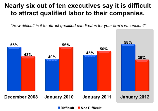 Six of ten executives say it is difficult to attract qualified labor