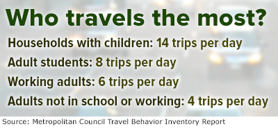 Who travels most?